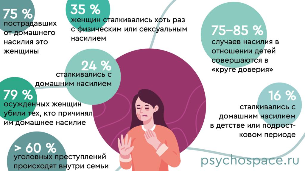 Статистика домашнего насилия в россии