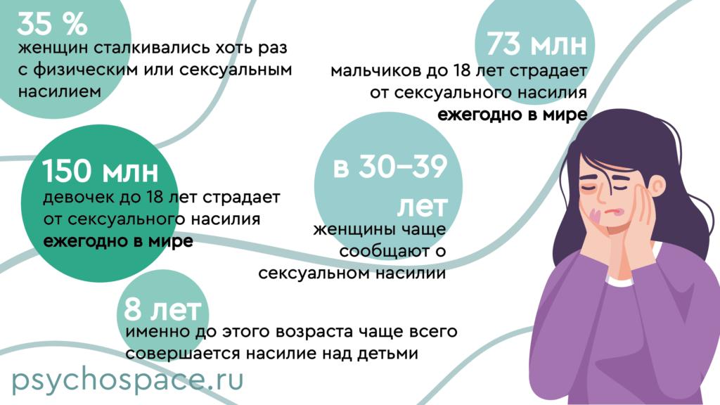 Статистика сексуального насилия