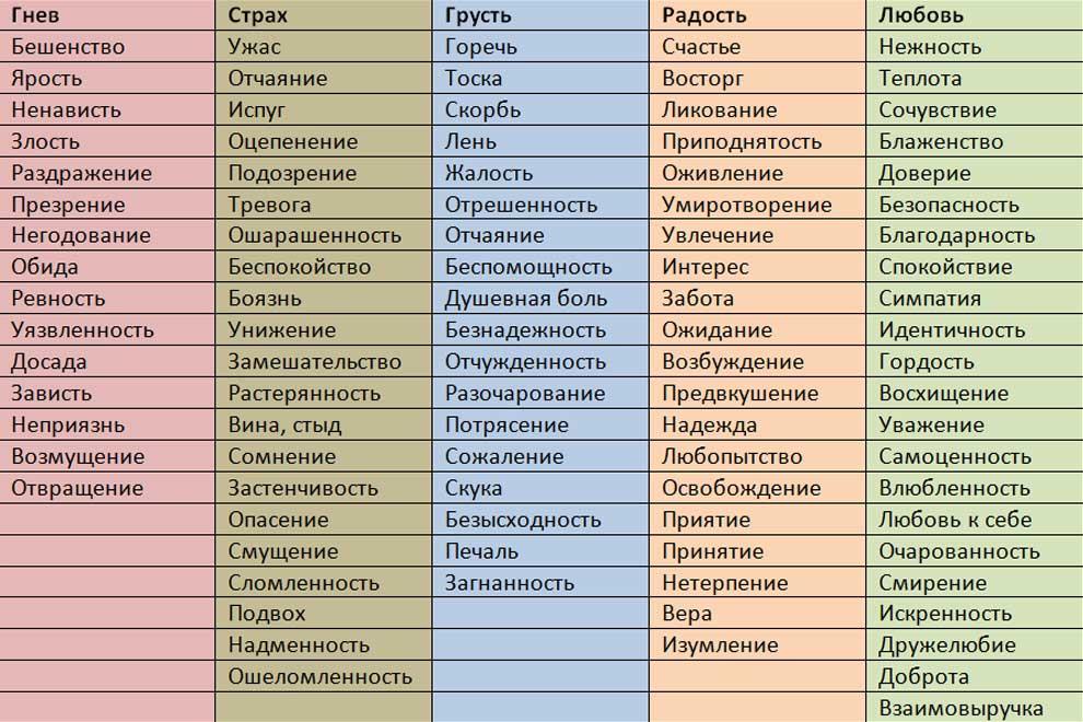 Таблица эмоций человека